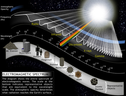 a look at the waves and concept of electronic spectrum